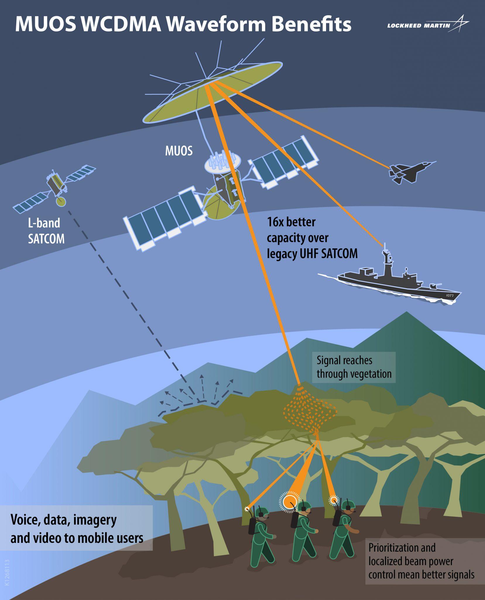 Lockheed Martin scheme for MUOS